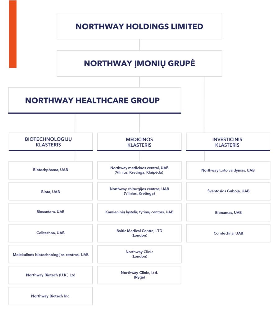Northway-grupe
